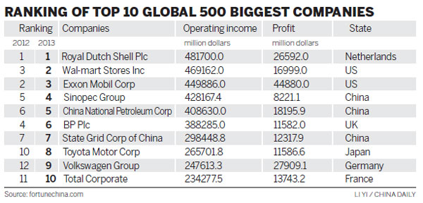 Fortune List Sees  Chinese Companies