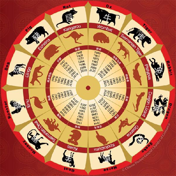 Horoscope date in Australia
