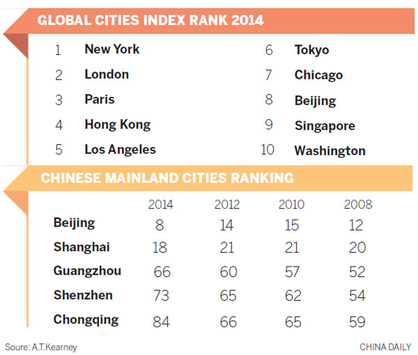 Beijing ranked among top 10 global cities