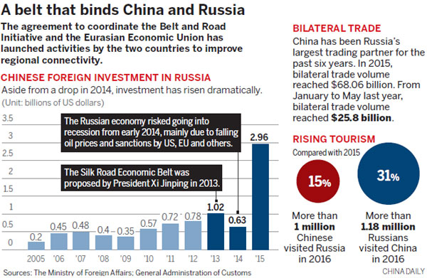 China Russia Share Path To Prosperity Africa Chinadaily